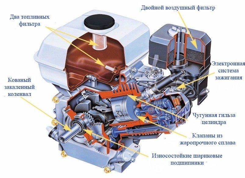 Устройство четырехтактного двигателя.